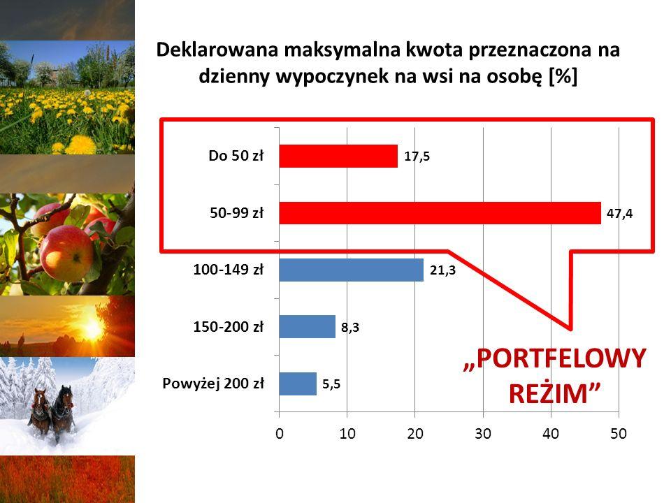 Deklarowana maksymalna kwota przeznaczona na dzienny wypoczynek na wsi na osobę [%]
